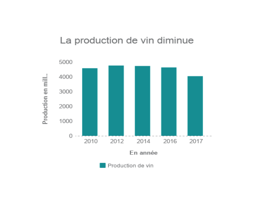 production vin