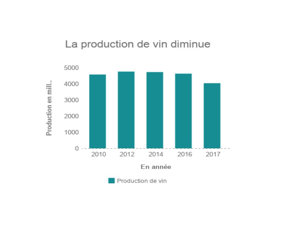 production vin